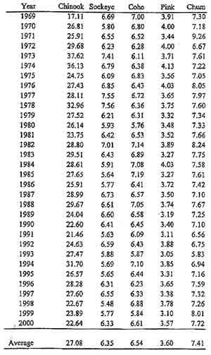 average weight
