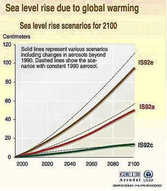 global warming will lower sea levels essay